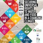 Il cambiamento climatico: assicurare il diritto universale all'acqua e al cibo