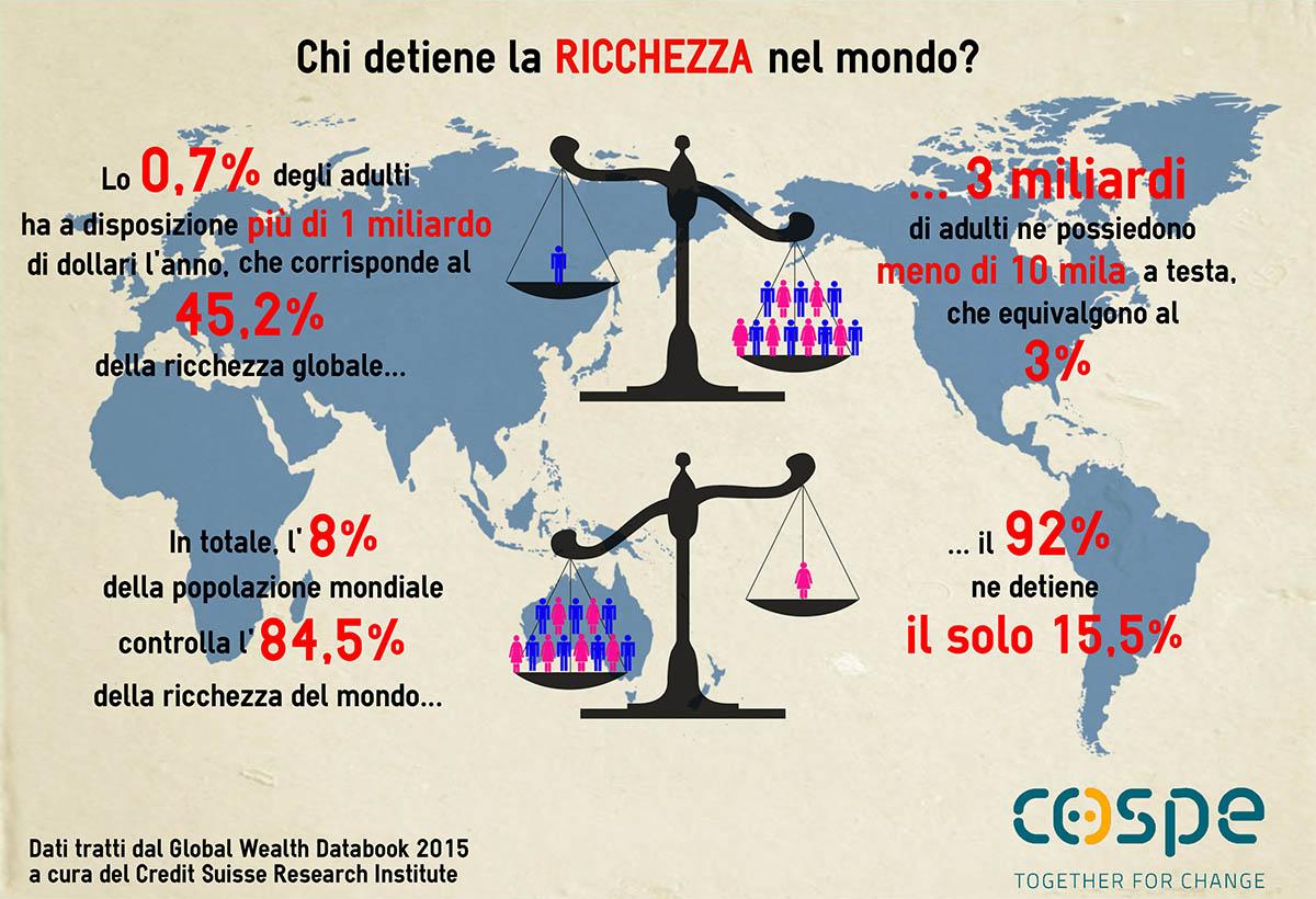 Infografica squilibri COSPE