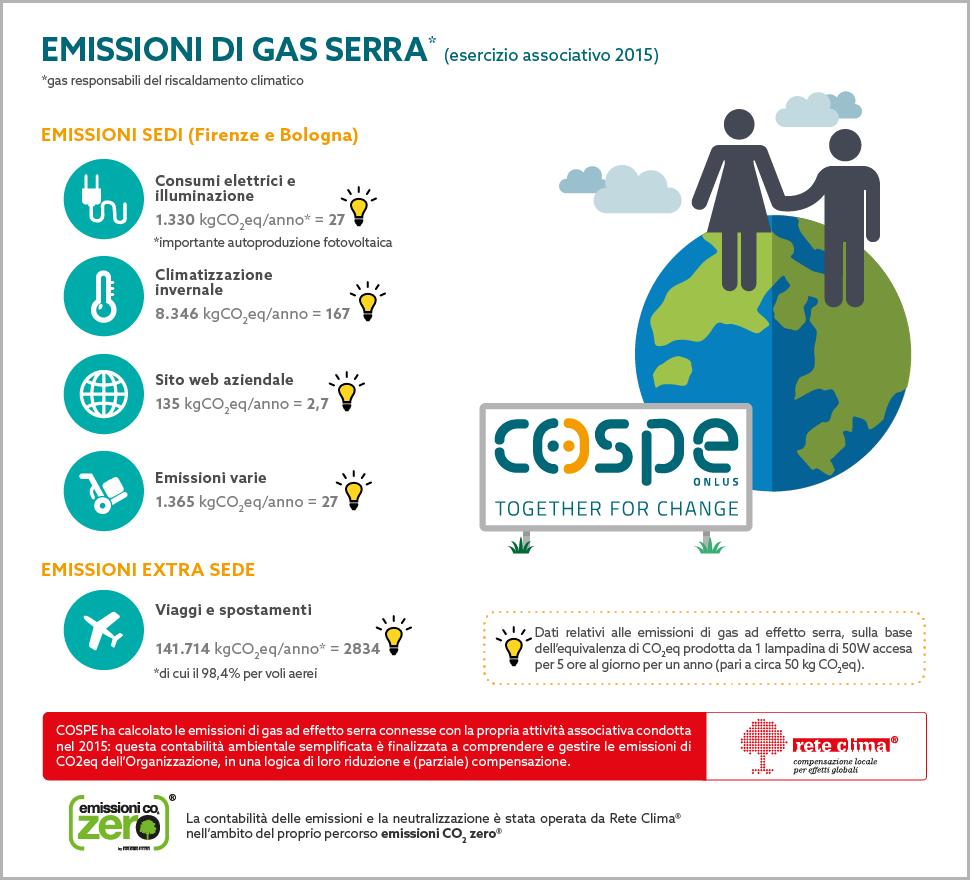 inventario_emissioni_GHG_semplificato_2015_COSPE